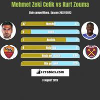 Mehmet Zeki Celik vs Kurt Zouma h2h player stats