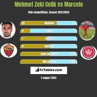 Mehmet Zeki Celik vs Marcelo h2h player stats