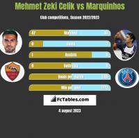 Mehmet Zeki Celik vs Marquinhos h2h player stats