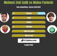 Mehmet Zeki Celik vs Mateo Pavlovic h2h player stats