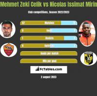 Mehmet Zeki Celik vs Nicolas Issimat Mirin h2h player stats