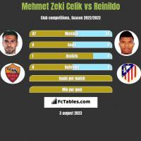 Mehmet Zeki Celik vs Reinildo h2h player stats