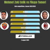 Mehmet Zeki Celik vs Fikayo Tomori h2h player stats