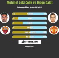 Mehmet Zeki Celik vs Diogo Dalot h2h player stats