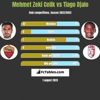 Mehmet Zeki Celik vs Tiago Djalo h2h player stats