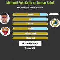 Mehmet Zeki Celik vs Oumar Solet h2h player stats