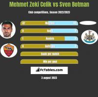 Mehmet Zeki Celik vs Sven Botman h2h player stats
