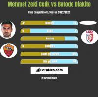 Mehmet Zeki Celik vs Bafode Diakite h2h player stats