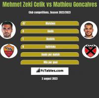 Mehmet Zeki Celik vs Mathieu Goncalves h2h player stats
