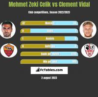 Mehmet Zeki Celik vs Clement Vidal h2h player stats