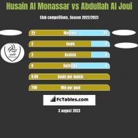 Husain Al Monassar vs Abdullah Al Joui h2h player stats