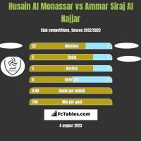 Husain Al Monassar vs Ammar Siraj Al Najjar h2h player stats