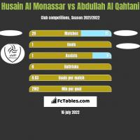 Husain Al Monassar vs Abdullah Al Qahtani h2h player stats
