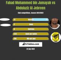 Fahad Mohammed bin Jumayah vs Abdulaziz Al Jebreen h2h player stats