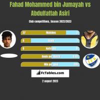 Fahad Mohammed bin Jumayah vs Abdulfattah Asiri h2h player stats