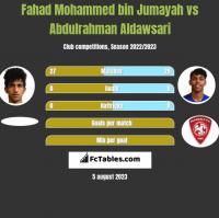 Fahad Mohammed bin Jumayah vs Abdulrahman Aldawsari h2h player stats