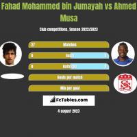 Fahad Mohammed bin Jumayah vs Ahmed Musa h2h player stats