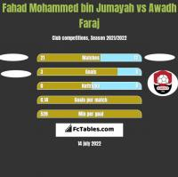 Fahad Mohammed bin Jumayah vs Awadh Faraj h2h player stats
