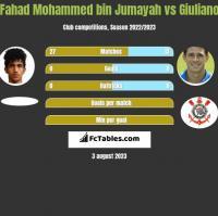 Fahad Mohammed bin Jumayah vs Giuliano h2h player stats