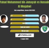 Fahad Mohammed bin Jumayah vs Hussain Al Mogahwi h2h player stats