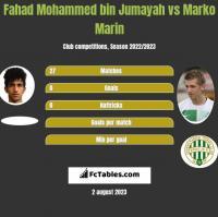 Fahad Mohammed bin Jumayah vs Marko Marin h2h player stats