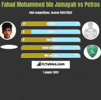 Fahad Mohammed bin Jumayah vs Petros h2h player stats