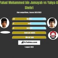 Fahad Mohammed bin Jumayah vs Yahya Al Shehri h2h player stats