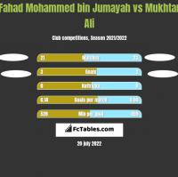 Fahad Mohammed bin Jumayah vs Mukhtar Ali h2h player stats
