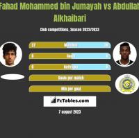 Fahad Mohammed bin Jumayah vs Abdullah Alkhaibari h2h player stats
