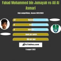 Fahad Mohammed bin Jumayah vs Ali Al Asmari h2h player stats