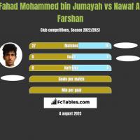 Fahad Mohammed bin Jumayah vs Nawaf Al Farshan h2h player stats