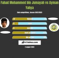 Fahad Mohammed bin Jumayah vs Ayman Yahya h2h player stats
