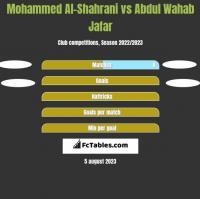 Mohammed Al-Shahrani vs Abdul Wahab Jafar h2h player stats