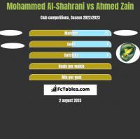 Mohammed Al-Shahrani vs Ahmed Zain h2h player stats
