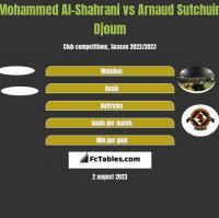 Mohammed Al-Shahrani vs Arnaud Djoum h2h player stats