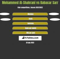 Mohammed Al-Shahrani vs Babacar Sarr h2h player stats