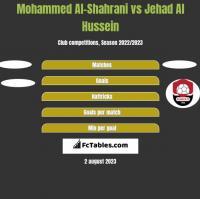 Mohammed Al-Shahrani vs Jehad Al Hussein h2h player stats