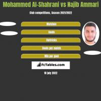 Mohammed Al-Shahrani vs Najib Ammari h2h player stats