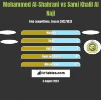 Mohammed Al-Shahrani vs Sami Khalil Al Najl h2h player stats