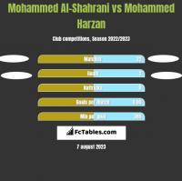 Mohammed Al-Shahrani vs Mohammed Harzan h2h player stats