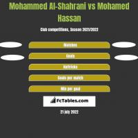 Mohammed Al-Shahrani vs Mohamed Hassan h2h player stats
