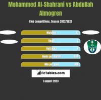 Mohammed Al-Shahrani vs Abdullah Almogren h2h player stats