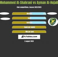 Mohammed Al-Shahrani vs Ayman Al-Hujaili h2h player stats