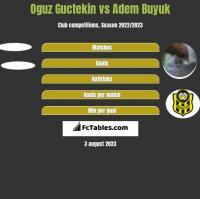 Oguz Guctekin vs Adem Buyuk h2h player stats