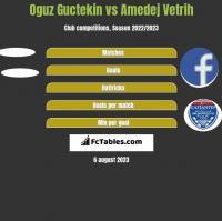 Oguz Guctekin vs Amedej Vetrih h2h player stats