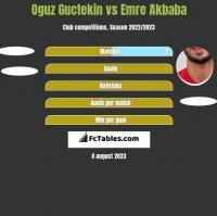 Oguz Guctekin vs Emre Akbaba h2h player stats