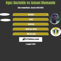 Oguz Guctekin vs Ismael Diomande h2h player stats