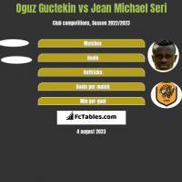 Oguz Guctekin vs Jean Michael Seri h2h player stats
