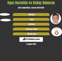 Oguz Guctekin vs Atalay Babacan h2h player stats
