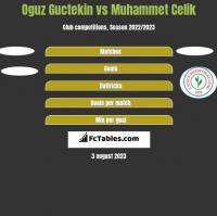 Oguz Guctekin vs Muhammet Celik h2h player stats
